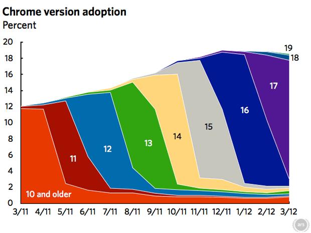 Adoção das versões no Google Chrome