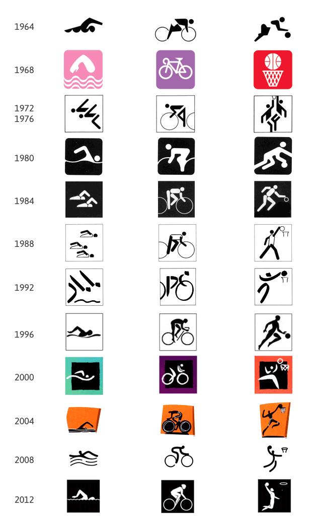 Comparação dos pictogramas usados nas Olimpíadas desde 1964