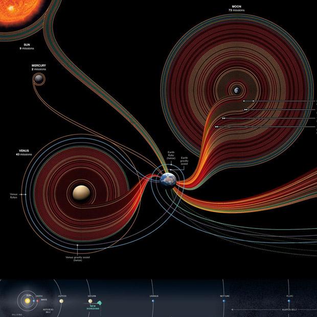 infografico-50-anos-explorando-o-espaco