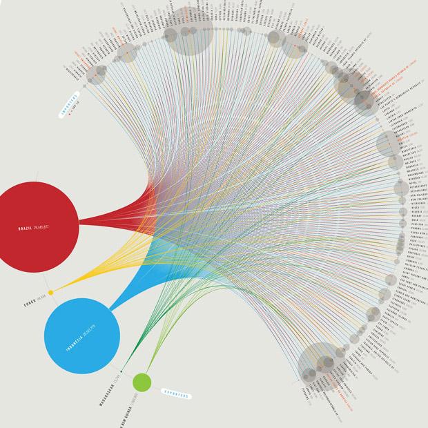 infografico-comercio-legal-de-madeira-no-mundo