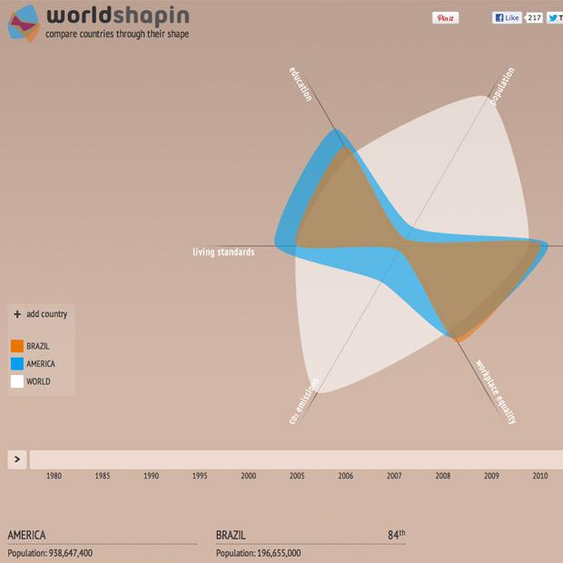 infografico-comparativo-entre-paises-e-continentes